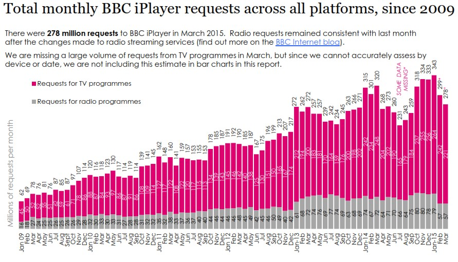 bbc iplayer chart updated
