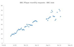 The iPlayer is fading away as internet video booms –  what is the BBC's next online trick? #iplayer