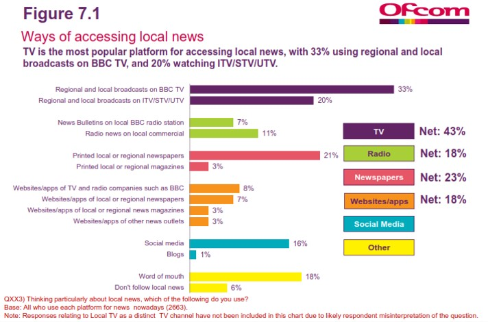 ofcom 2015 local news slide